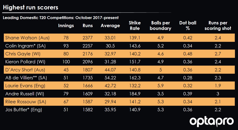 BLOG: Profiling batsmen ahead of the inaugural Hundred draft   OptaPro
